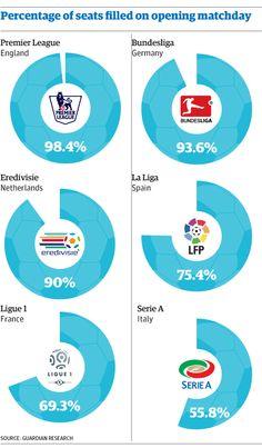 Ocupación de los estadios en Europa en el primer día de liga England Germany, Chart, First Day, Second Best, The League, Finance, Europe