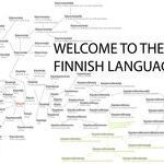 Welcome to the Finnish language: Käydä - To visit. This is an amazing example of how in Finnish one word and many suffixes can be used to create more words and the process is actually easier than this meme makes it appear. Meanwhile In Finland, Learn Finnish, Finnish Language, Finnish Words, Finland Travel, One Year Anniversary, Helsinki, Funny Pictures, Jokes