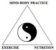 http://www.qigonginstitute.org/html/images/MindBodyPyramidSmall.jpg