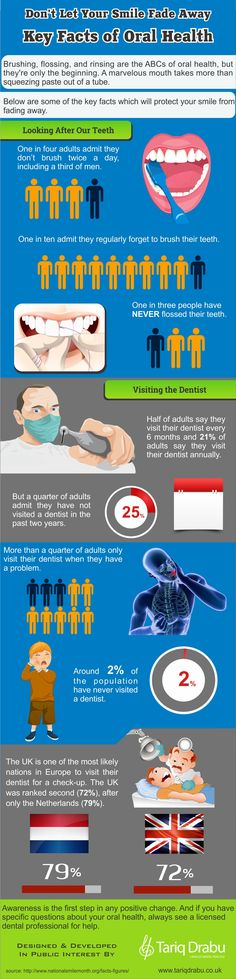 Key Facts of Oral Health