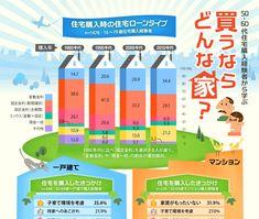 経験者に学ぶ 住宅購入のタイミング(インフォグラフィック)