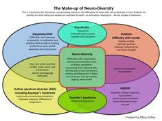 The make up of Neuro-diversity - Dyspraxia, Dyslexia, ADHD, Autism, Dyscalculia... how they all fit together (co-morbidity) Repinned by SOS Inc. Resources pinterest.com/sostherapy/.