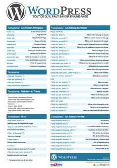 Les codes WordPress, expliqués en Français