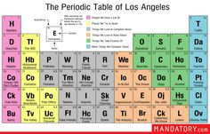 Periodic Table of Los Angeles, Los Angeles Stereotypes,
