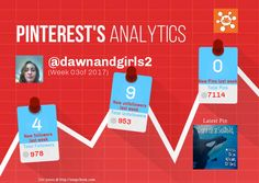 This Pinterest weekly report for dawnandgirls2 was generated by #Snapchum. Snapchum helps you find recent Pinterest followers, unfollowers and schedule Pins. Find out who doesnot follow you back and unfollow them.