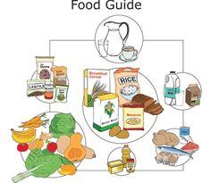 New SA Food Guide
