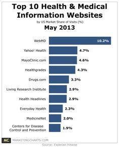 Top 10 Health  Medical Information Websites – May 2013