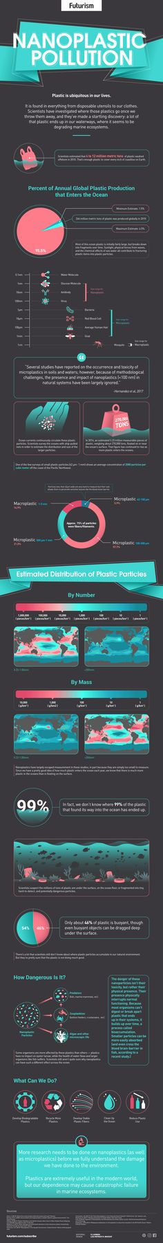 Plastic Nanoparticles May Be More Common Than We Think