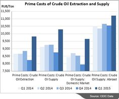Prime Costs of Crude Oil Energy products
