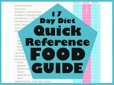 Quick reference food guide for the 17 Day Diet - Fitness Diet, Health Fitness, Fitness Weightloss, Health And Nutrition, Health And Wellness, Hot Lemon Water, 17 Day Diet, Fast Metabolism Diet, Skinny Recipes