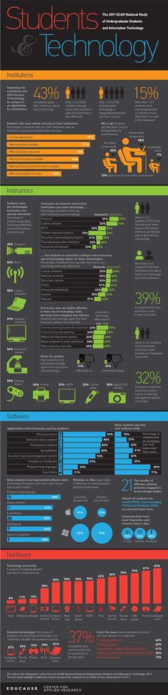 Students and Technology 2011 - Infographic from Educause  Students have strong opinions and attitudes when it comes to technology use in schools.   Almost one-third (32%) of students wished their instructors used a course or learning management system more often…might these same attitudes apply to instructors and employees within corporate/enterprise settings as well?