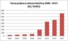 Vývoj podpory zelené elektřiny 2006 - 2013 - www.sfinance.cz
