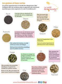 La Santé dans l'Assiette: Fiche pratique - 9 graines et leurs vertus
