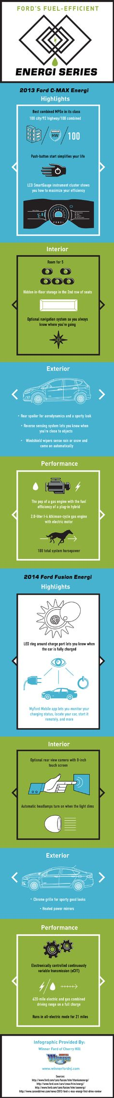 The 2013 Ford C-MAX Energi has room for five passengers as well as hidden in-floor storage in the second row of seats. Discover the Energi's other amazing features by reading through this infographic from a New Jersey Ford dealership.