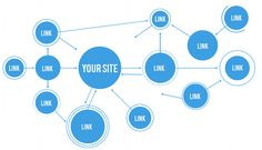 """Cita textual: """"A link directory is an excellent place to submit URL of your website and secure a backlink to give boost to your link popularity and as a result your search engine rankings""""."""