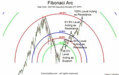 Fibonacci Arcs are percentage arcs based on the distance between major price highs and price lows. Therefore, with a major high, major low distance of 100 units, the Fibonacci Arc would be a Trading Quotes, Intraday Trading, Proprietary Trading, Stock Trading Strategies, Trade Finance, Stock Charts, Cryptocurrency Trading, Marketing Quotes, Technical Analysis