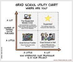 PHD Comics: Grad School Utility Chart (9/12/2012 by Jorge Cham)