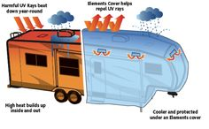 Why Should You Cover Your RV? - Camping World