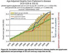 Parkinson's and GMOs