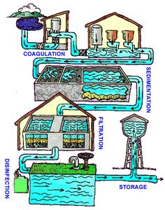 Water treatment process -- great lesson for kids!