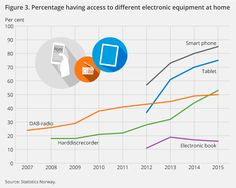 Figure 3. Percentage having access to different electronic equipment at home