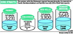 As reservoir levels dip, water crisis deepens