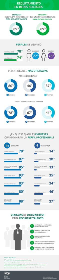 Infografía sobre reclutamiento en redes sociales.