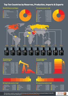 #Infographic via @UECTT: Top 10 Countries by Reserves, Productions, Imports & Exports via @OilandGasIQ | 10/2011 | uectt.com