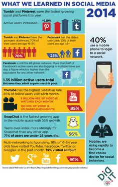 What and Where of Social Media 2014