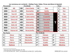 Spanish Numbers in Context - Why teach Spanish numbers from zero up? That isn't how they are spoken. This handout demonstrates how numbers are spoken based upon their numerical places. Never hear your students revert to speaking large numbers in English again!