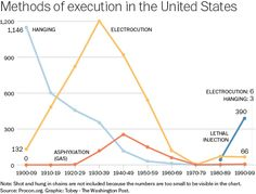 Execution in the USA through history - via The Washington Post