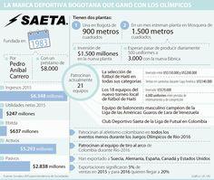 Saeta, la empresa de ropa deportiva que le sacó negocio a los Juegos Olímpicos