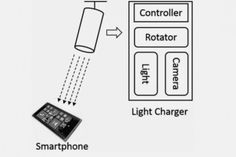 Notícias sobre Tecnologia da Informação,Mobilidade e muito mais: Microsoft estuda recarrega de bateria de smartphone.