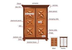 Wondering what all those parts on a cabinet are called? Here's your answer! Diamond Point, Panel Doors, Design Reference, Armoire, Tall Cabinet Storage, Home Furniture, Interior Design, Frame, English