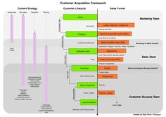 How To Track Customer Acquisitions: Customer Lifecycle, Sales Funnel, and Content Strategy Content Marketing Strategy, The Marketing, Inbound Marketing, Digital Marketing, Direct Marketing, Digital Communication, Account Executive, Business Stories, Customer Engagement