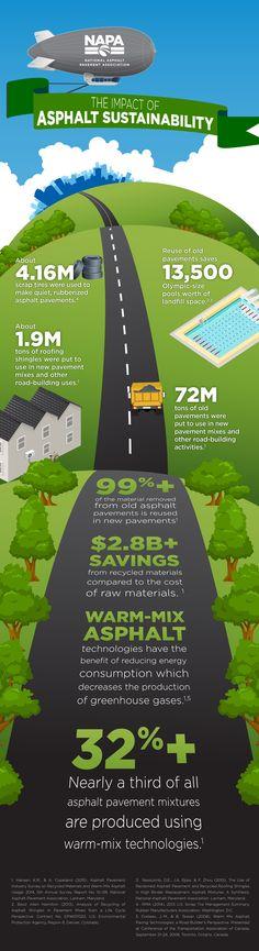 The Impact of Asphalt Sustainability Infographic