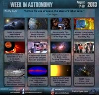 Week in Astronomy (August 17 - 23). Read more here: http://www.stellareyes.com/news/photo-sharing/item/59-this-week-in-astronomy.html
