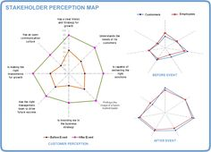 Stakeholder perception map                                                                                                                                                      More