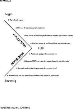 NLP Metamodel III | NLP Den Haag
