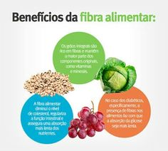 Fibra alimentar benefícios para a saúde!