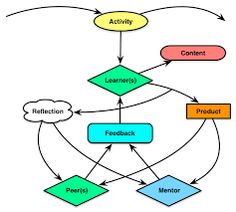 Resultado de imagen para Dominio y control de la motricidad para plantear y solucionar problemas
