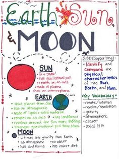 This Earth, Sun, and Moon poster is designed to aide students in understanding that the Earth, Sun, and Moon have many similarities and also many differences. There are many facts stated within this poster. I had students research each one and come up with facts.