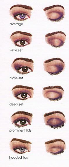 Hot to apply eye shadow to the type of eye you have