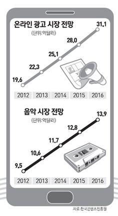서울경제 : 온라인 광고·음악 시장 쑥쑥 큰다