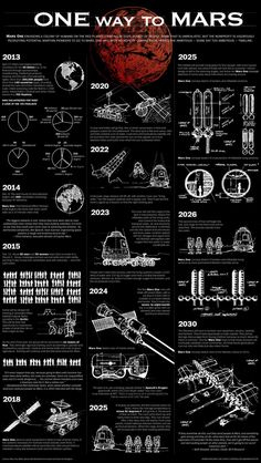 I'd feel completely secure with this venture. Wallpaper Space, Retro Wallpaper, Galaxy Wallpaper, Graphic Design Posters, Graphic Design Inspiration, Mars Project, Mises En Page Design Graphique, Mode Poster, Space Facts
