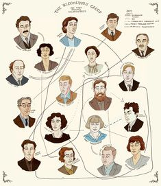 Virginia Woolf was the hub of a group of artists and writers known as the Bloomsbury Group, which was formed at the beginning of the Century. Duncan Grant, Vanessa Bell, Virginia Woolf, Clive Bell, Dora Carrington, Leonard Woolf, Dh Lawrence, Bloomsbury Group, Dorothy Parker