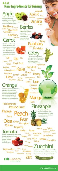 The Powers Of Juicing  A-Z of Raw Indgredients for Juicing Infographic