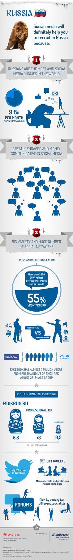 Social Media Will Definitely Help You To Recruit In Russia [INFOGRAPHIC] #socialmedia #Russia