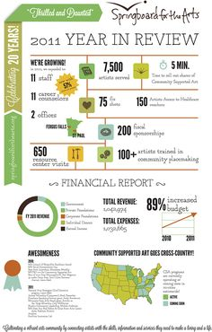Infographic annual report for Springboard for the Arts