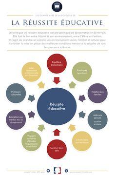 Les principaux aspects de la politique de réussite éducative